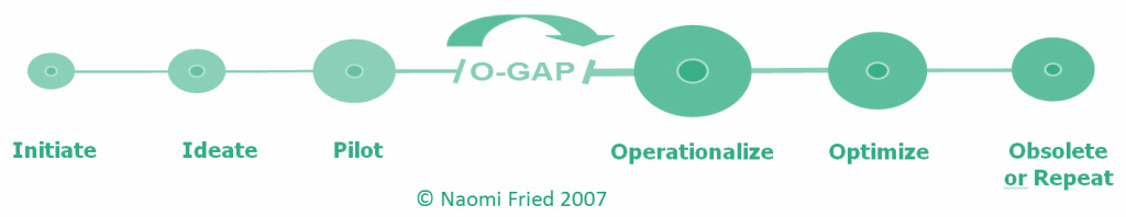 Innovation lifecycle framework